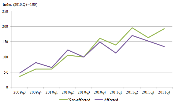 an analysis of a mergers profitability Industry analysis mergers and  global tio2 pigment producers: comparative cost & profitability study  study 2017 update provides a detailed analysis of the.